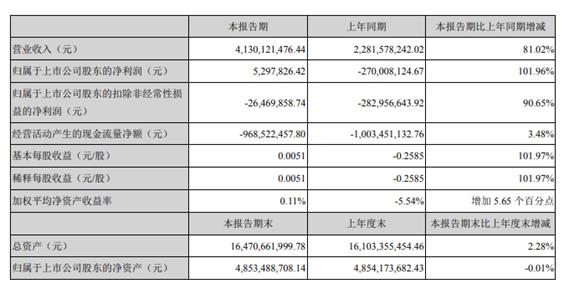 长虹美菱2021年第一季度净利529.78万 较上年同期扭亏为盈