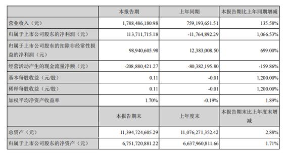 华工科技2021年第一季度净利1.14亿  销售订单增长