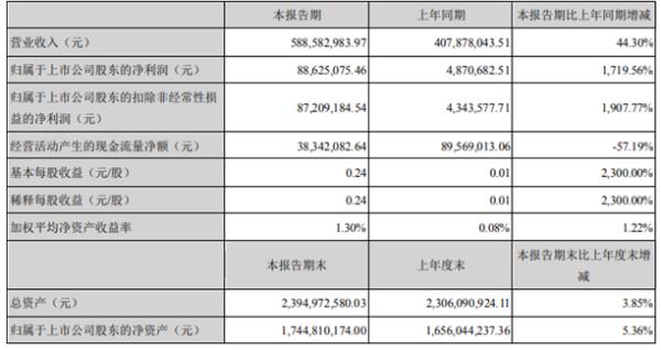 阳谷华泰2021年第一季度净利增长1719.56% 产品销售价格增加
