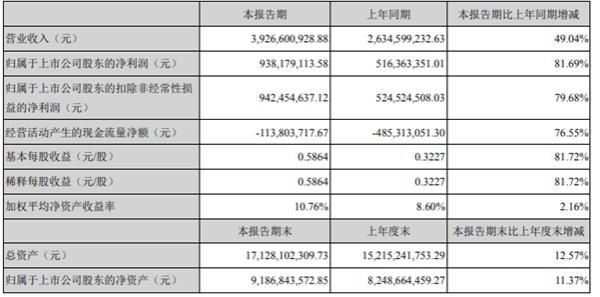 智飞生物2021年第一季度净利增长81.69% 销售规模增大