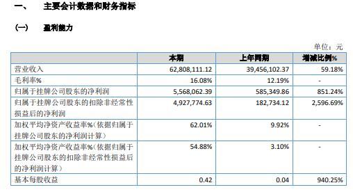 吉邦士2020年净利增长851.24% 一次性环保餐具业务利润增加