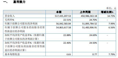 宏远电器2020年净利增长7.99% 军民融合项目模拟器增长