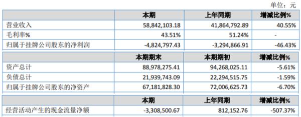 西默电气2020年亏损482.48万 计提坏账准备1173.42万