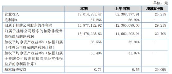 同步新科2020年净利1597.71万 同比增长29.21%