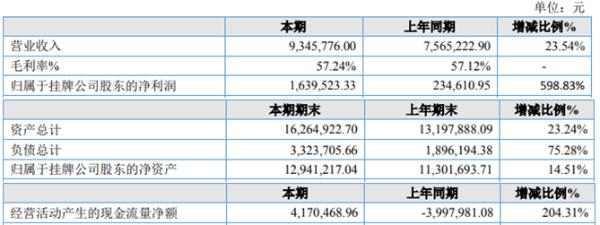 聚能纳米2020年净利增长598.83% 收到政策性补贴款