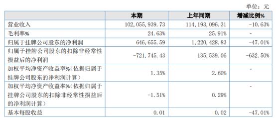 沃达农科2020年净利下滑47.01% 主营产品销售量较上年减少