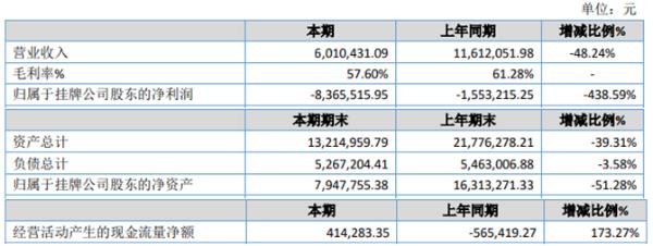 绿度股份2020年亏损836.55万 信用减值损失增加