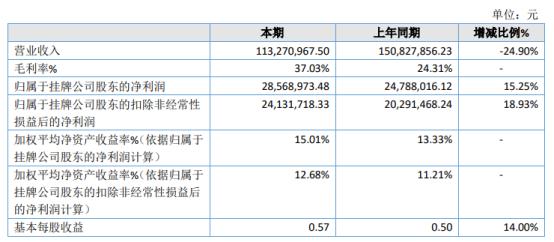 润华保险2020年净利增长15.25% 项目毛利率较高