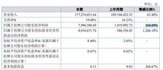 新迎顺2020年净利增长316.49% 大量项目在本期完成验收