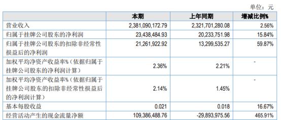 锦泰保险2020年净利增长15.84% 投资收益增加