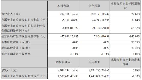 赛托生物2021年第一季度亏损537.13万 收到违约金增加