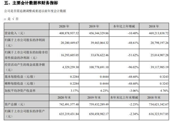 同大股份2020年净利减少48.61% 董事长孙俊成薪酬13万