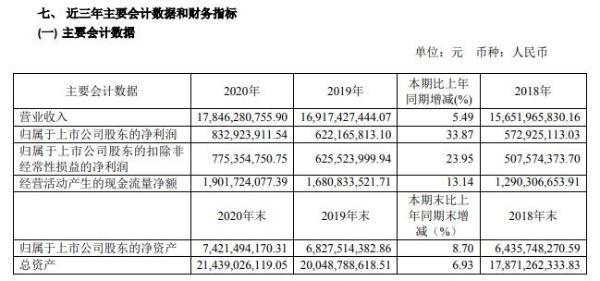 太极实业2020年净利增长33.87% 董事长赵振元薪酬286.25万