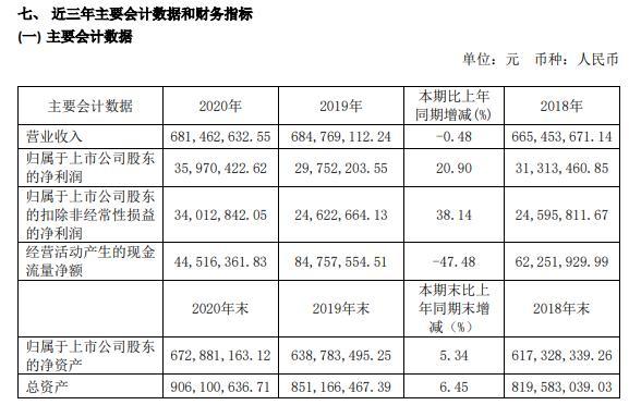 新通联2020年净利增长20.9% 董事长曹文洁薪酬100.22万