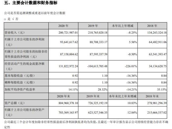 左江科技2020年净利增长5.56% 董事长张军薪酬105.69万