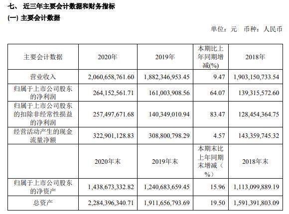 掌阅科技2020年净利增长64.07% 董事长成湘均薪酬26.62万