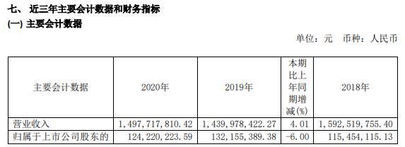 汇得科技2020年净利减少6% 董事长兼总经理钱建中薪酬129.77万