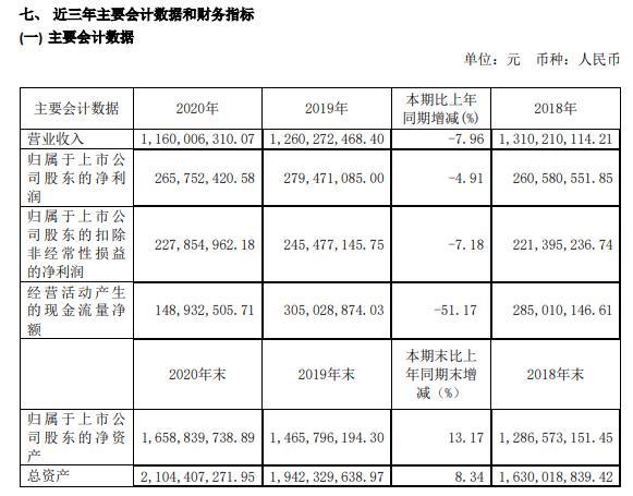 好太太2020年净利减少4.91% 总经理王妙玉薪酬238.66万