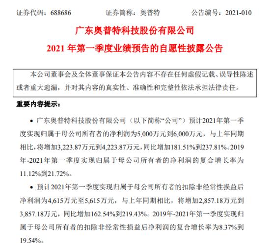 Haupt 2021年第一季度预计净利润增长181.5%-237.8% 产品需求增加