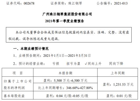 珠江钢琴2021年第一季度预计净利增长346.6%-428% 产品推广力度加大