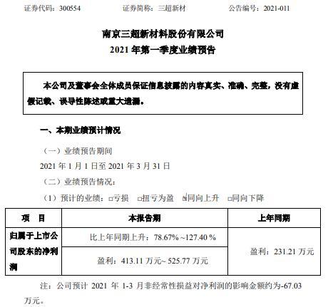 三超新材2021年第一季度预计净利增长79%-127% 产品订单增长