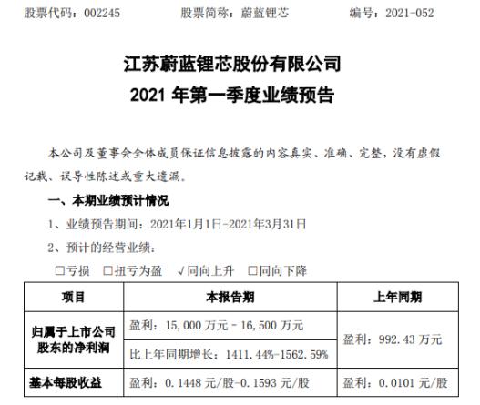 Azure锂电芯预计2021年第一季度净利润增长1411%-1563%