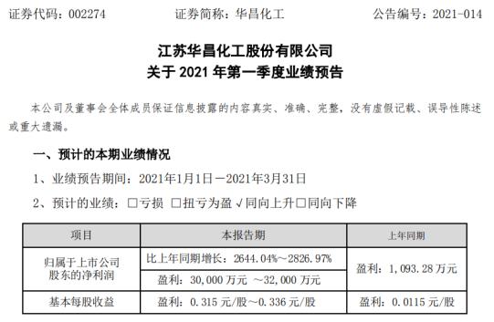 华昌化工2021年第一季度预计净利润增长2644%-2826.97% 节能降耗效果显现