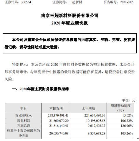 三超新材2020年度净利2003万增长103% 产品毛利率增长
