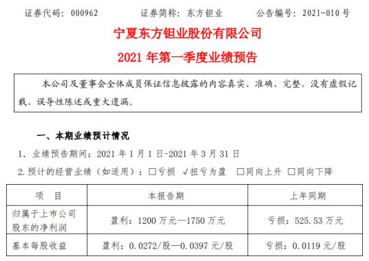 东方钽业2021年第一季度预计净利1200万-1750万 产品产、销量增长