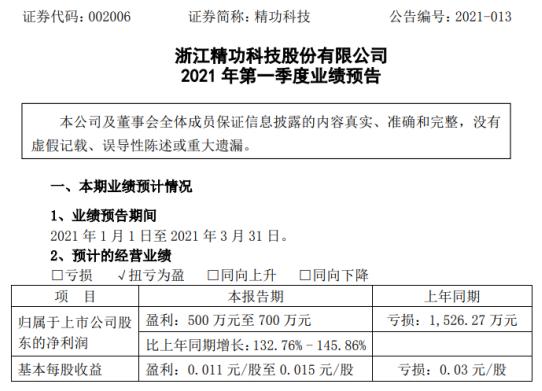 精功科技2021年第一季度预计净利500万-700万 产品销售增长
