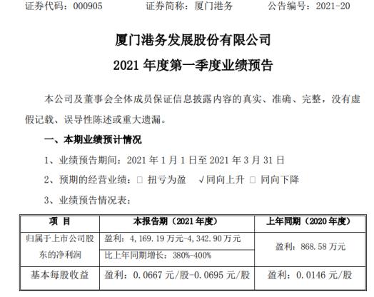 厦门港务2021年第一季度预计净利增长380%-400% 贸易业务营收增长