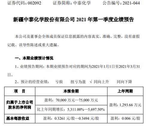 中泰化学2021年第一季度预计净利增长5311%-5697.5% 粘胶纱价格上涨