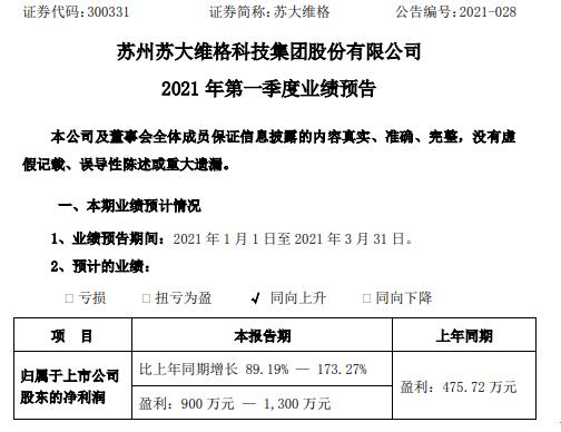 苏大伟格预计2021年第一季度净利润增长89.19%-173% 光学材料业务发展迅速