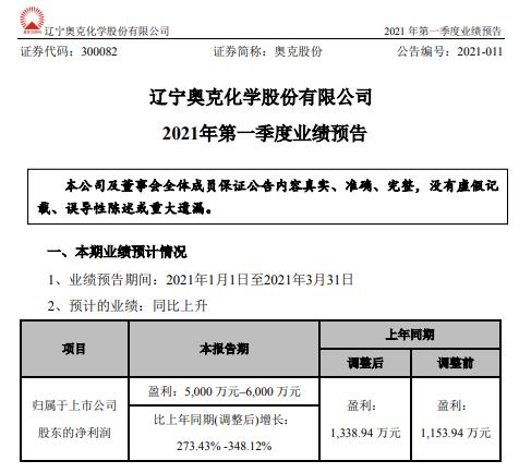 奥克股份2021年第一季度预计净利增长273.43%-348% 产品销量增长