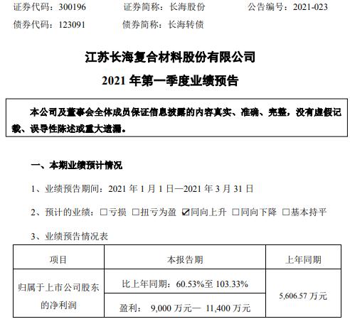 长海股份2021年第一季度预计净利增长61%-103% 玻璃纤维及制品产销两旺