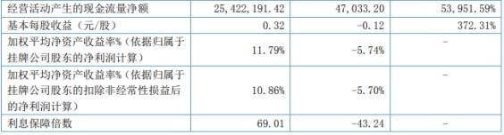 中科美菱2021年第一季度净利2346.85万 较上年同期扭亏为盈