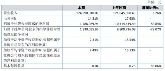 天朗节能2020年净利179万同比减少83% 管理费用增加