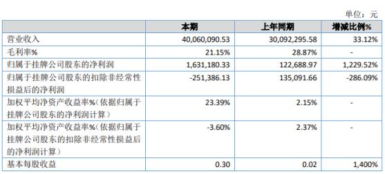 优联智能2020年净利163万同比增长1230% 承接项目大幅增加