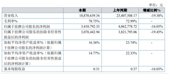 极扬文化2020年净利341万同比下滑16% 客户取消了线下活动
