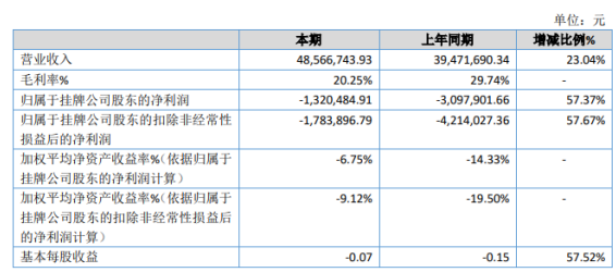 中福环保2020年亏损132万 较上年同期亏损减少