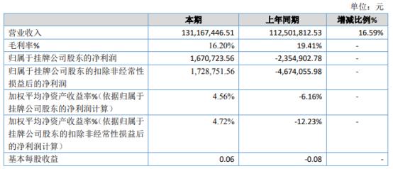 鸿祥股份2020年净利167.07万 下半年产品订单增加