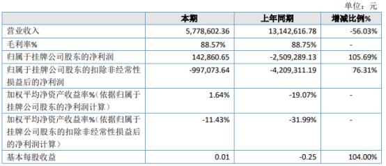 风清扬2020年净利14.29万 本期未出现存货跌价情形
