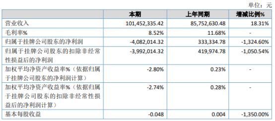 金霞环境2020年亏损408.2万 毛利率下降