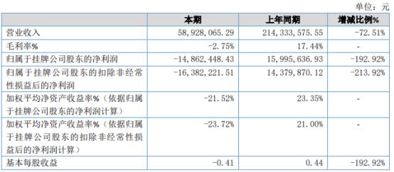 大茂晟2020年亏损1486.24万同比由盈转亏 订单减少