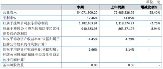 津海股份2020年净利下滑2.75% 外销受疫情影响订单减少