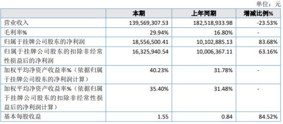 鸿途信达2020年净利增长83.68% 毛利率大幅增加