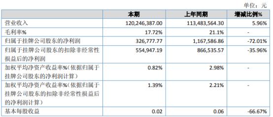 景升股份2020年净利下滑72.01% 产品毛利下降