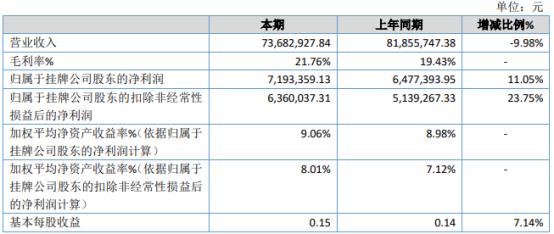 杜东节能2020年净利润增长11.05% 银行贷款基数在此期间有所下降