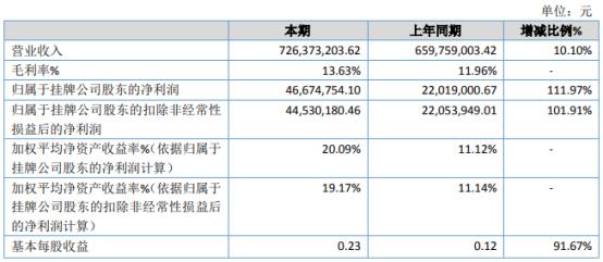 润华股份2020年净利增长111.97% 本年销售规模扩大