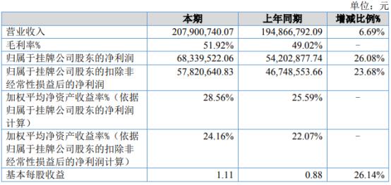 雷腾软件2020年净利增长26.08% 投资收益增长